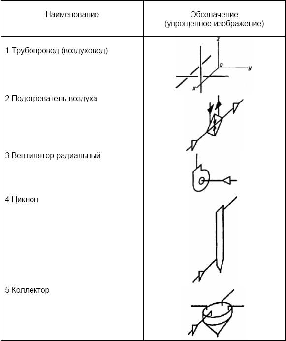 Пример выполнения принципиальной технологической схемы вентиляционной системы.