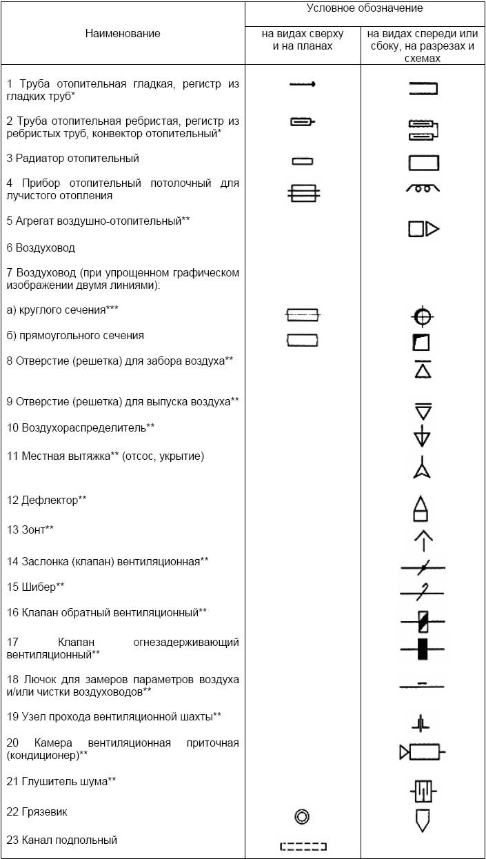 Изображение схем на чертежах