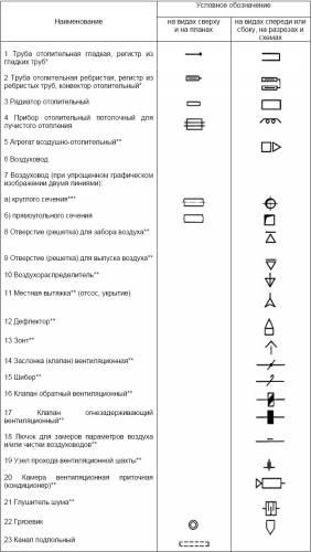 условные обозначения на схеме проводки